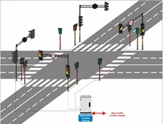 Signal Design of 75 Junctions, Kanpur